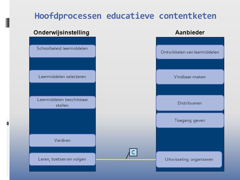 Onderwijsinstelling Aanbieder Hoofdprocessen educatieve contentketen Leermiddelen selecteren Leermiddelen beschikbaar stellen Ontwikkelen van leermiddelen Distribueren Vindbaar maken Uitwisseling organiseren Variëren Leren, toetsen en volgen Schoolbeleid leermiddelen Toegang geven A