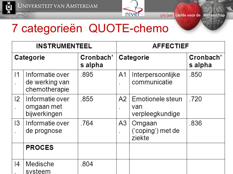 7 categorieën QUOTE-chemo INSTRUMENTEELAFFECTIEF CategorieCronbach' s alpha CategorieCronbach' s alpha I1. Informatie over de werking van chemotherapi