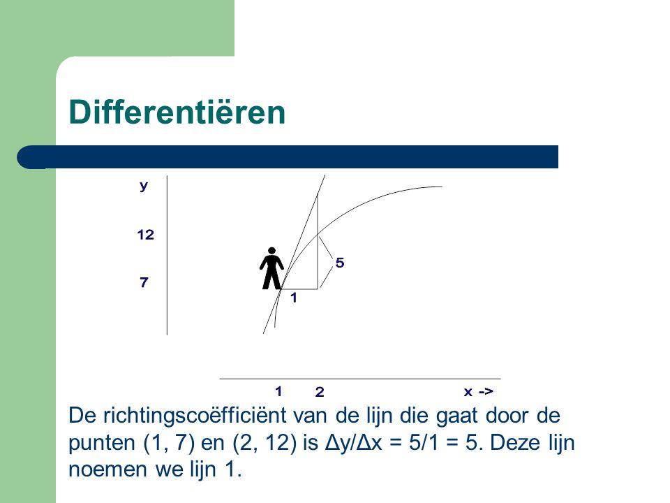 Differentiëren De richtingscoëfficiënt van de lijn die gaat door de punten (1, 7) en (2, 12) is Δy/Δx = 5/1 = 5.