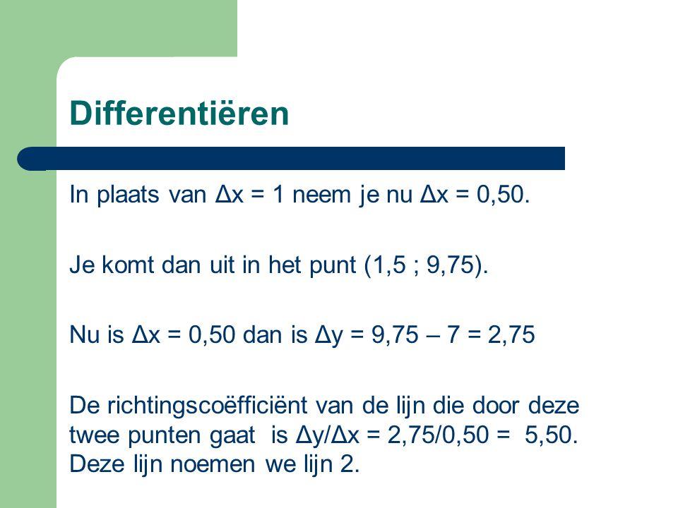 Differentiëren In plaats van Δx = 1 neem je nu Δx = 0,50.