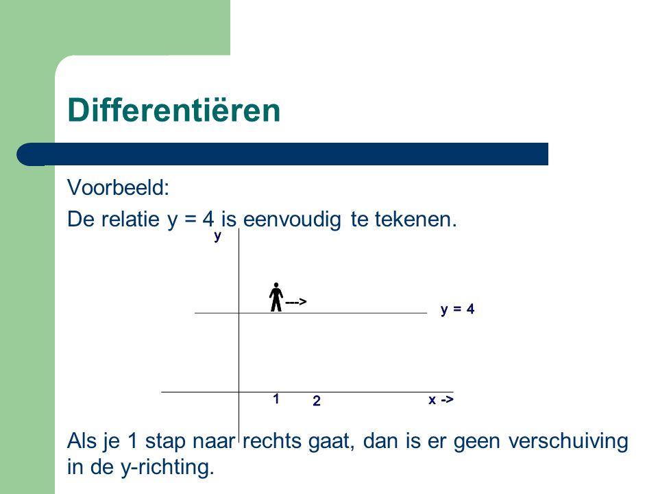 Differentiëren Als je 1 stap naar rechts gaat vanuit bijvoorbeeld x =1, dan is er geen sprake van een verschuiving in de y-richting.