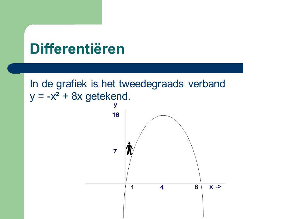 Differentiëren In de grafiek is het tweedegraads verband y = -x² + 8x getekend.