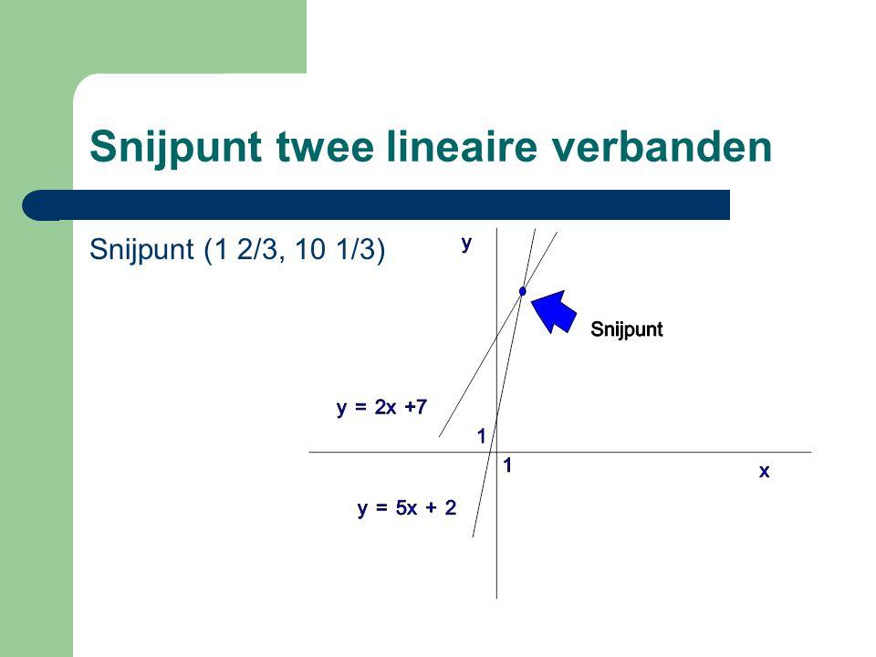 Snijpunt twee lineaire verbanden Snijpunt (1 2/3, 10 1/3)