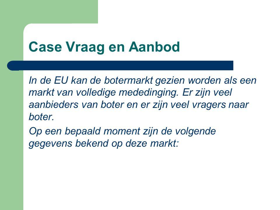 Case Vraag en Aanbod In de EU kan de botermarkt gezien worden als een markt van volledige mededinging. Er zijn veel aanbieders van boter en er zijn ve