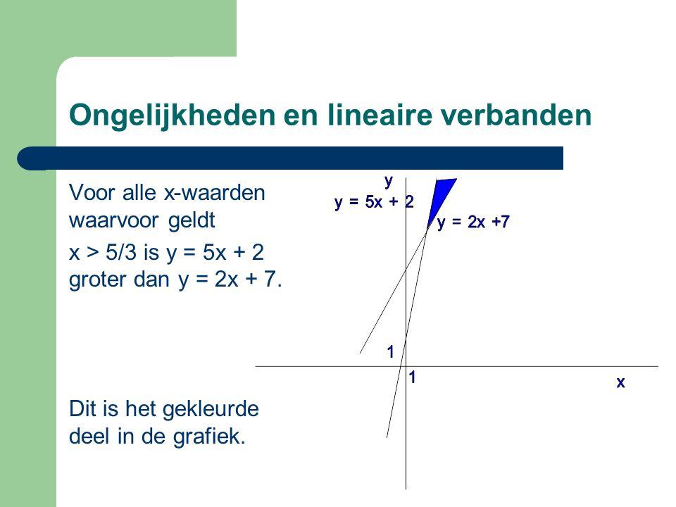 Ongelijkheden en lineaire verbanden Voor alle x-waarden waarvoor geldt x > 5/3 is y = 5x + 2 groter dan y = 2x + 7. Dit is het gekleurde deel in de gr