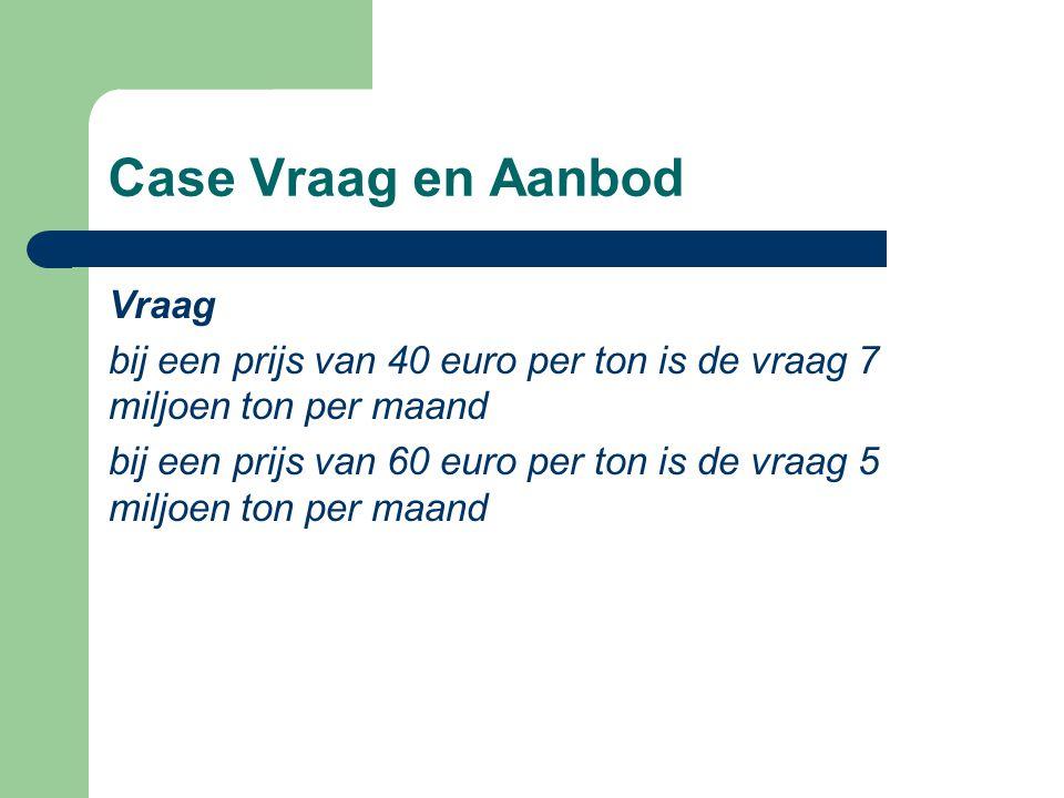 Case Vraag en Aanbod Vraag bij een prijs van 40 euro per ton is de vraag 7 miljoen ton per maand bij een prijs van 60 euro per ton is de vraag 5 miljo