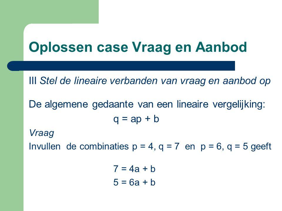 Oplossen case Vraag en Aanbod IIIStel de lineaire verbanden van vraag en aanbod op De algemene gedaante van een lineaire vergelijking: q = ap + b Vraa