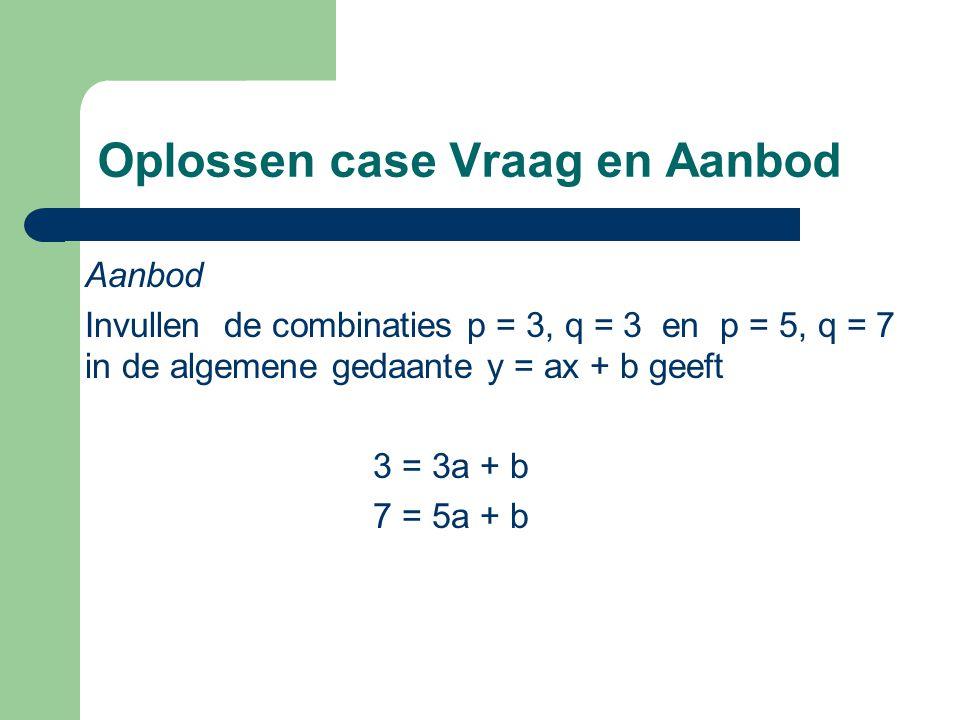 Oplossen case Vraag en Aanbod Aanbod Invullen de combinaties p = 3, q = 3 en p = 5, q = 7 in de algemene gedaante y = ax + b geeft 3 = 3a + b 7 = 5a +