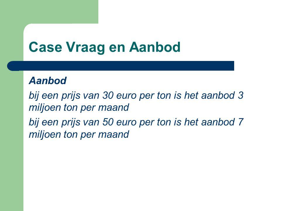 Case Vraag en Aanbod Aanbod bij een prijs van 30 euro per ton is het aanbod 3 miljoen ton per maand bij een prijs van 50 euro per ton is het aanbod 7