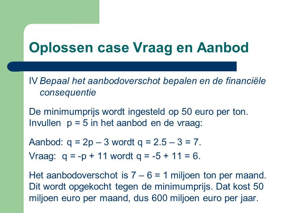 Oplossen case Vraag en Aanbod IVBepaal het aanbodoverschot bepalen en de financiële consequentie De minimumprijs wordt ingesteld op 50 euro per ton. I