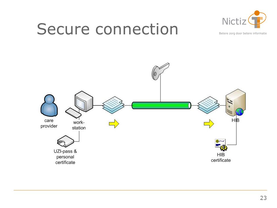 23 Secure connection