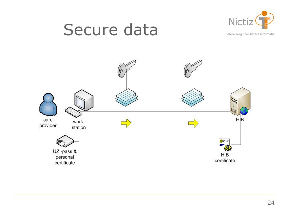 24 Secure data