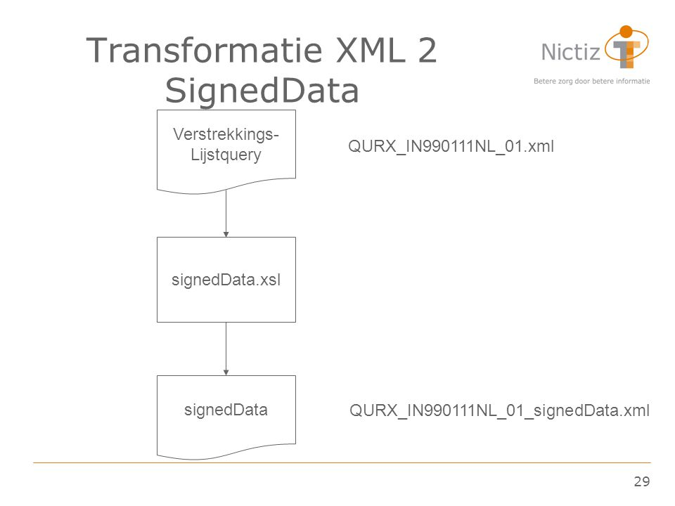 29 Transformatie XML 2 SignedData Verstrekkings- Lijstquery signedData.xsl signedData QURX_IN990111NL_01.xml QURX_IN990111NL_01_signedData.xml