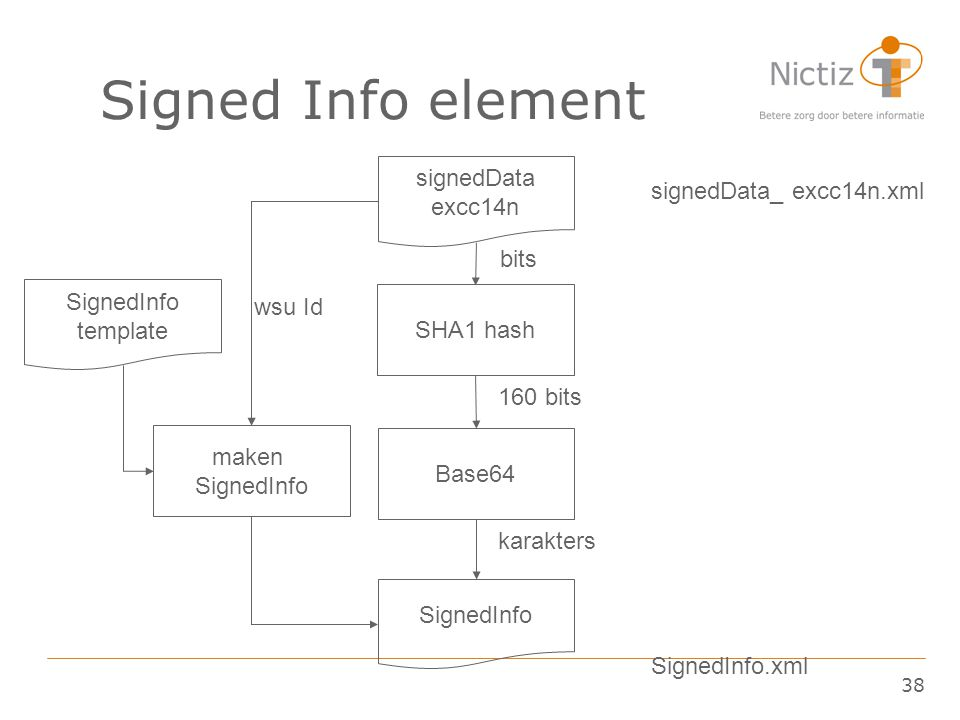 38 Signed Info element signedData excc14n Base64 SignedInfo signedData_ excc14n.xml SignedInfo template maken SignedInfo SignedInfo.xml SHA1 hash bits