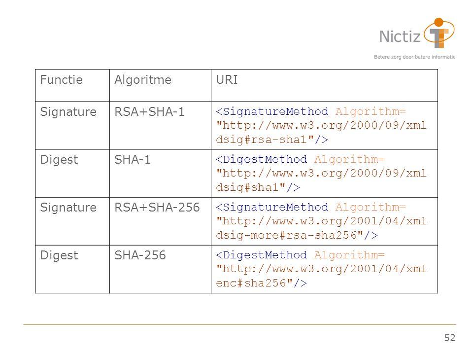 52 FunctieAlgoritmeURI SignatureRSA+SHA-1 <SignatureMethod Algorithm=