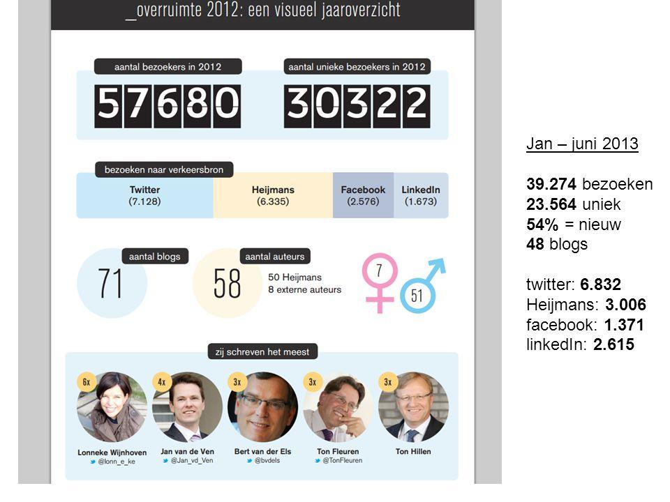 Jan – juni 2013 39.274 bezoeken 23.564 uniek 54% = nieuw 48 blogs twitter: 6.832 Heijmans: 3.006 facebook: 1.371 linkedIn: 2.615