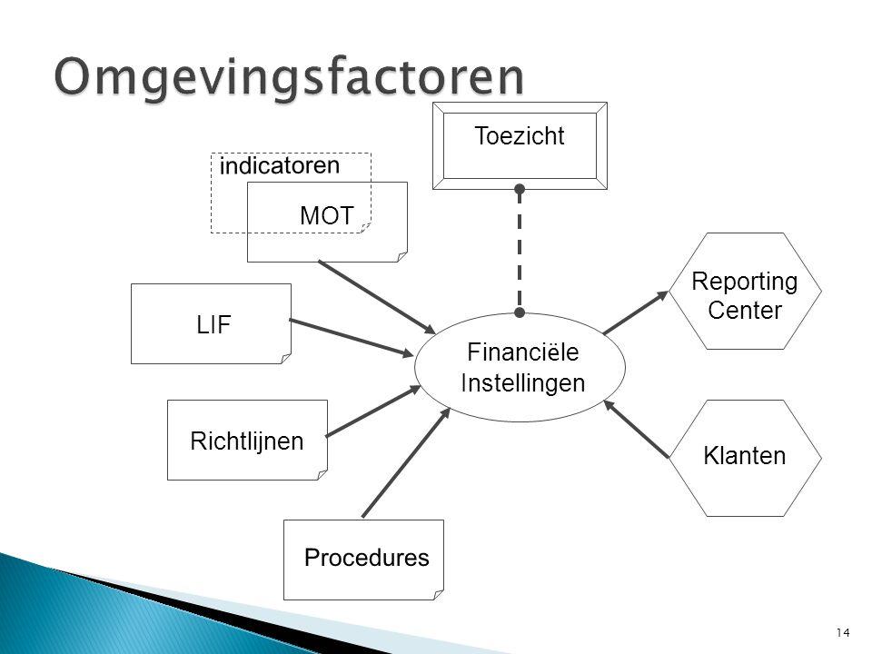 Omgevingsfactoren Richtlijnen Klanten Reporting Center Toezicht Procedures Financi ë le Instellingen LIF indicatoren MOT 14
