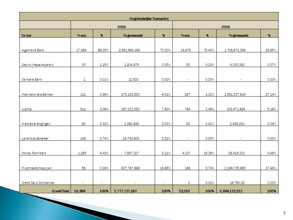 Ongebruikelijke Transacties 20092008 SectorTrans.%Tegenwaarde%Trans.%Tegenwaarde% Algemene Bank 17,65888.35% 2,651,899,18970.20% 16,97975.43% 1,738,47