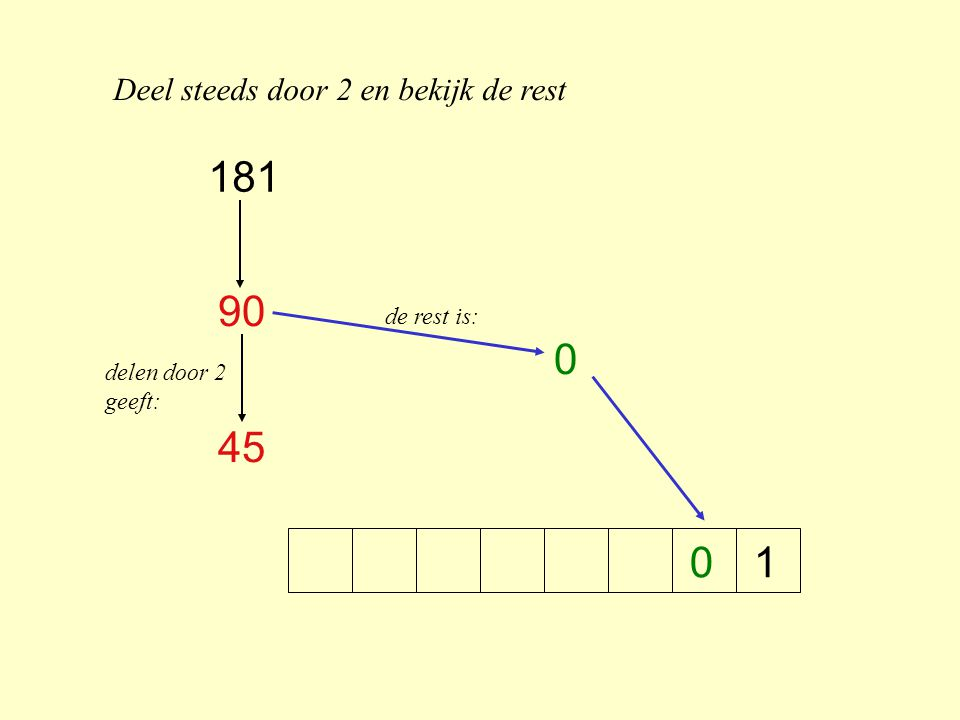 Deel steeds door 2 en bekijk de rest 110 90 45 22 1 delen door 2 geeft: de rest is: