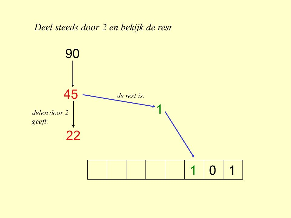 Deel steeds door 2 en bekijk de rest 1100 45 22 11 0 delen door 2 geeft: de rest is: