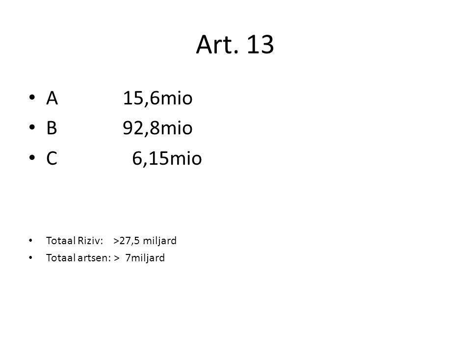 A15,6mio B92,8mio C 6,15mio Totaal Riziv: >27,5 miljard Totaal artsen: > 7miljard Art. 13