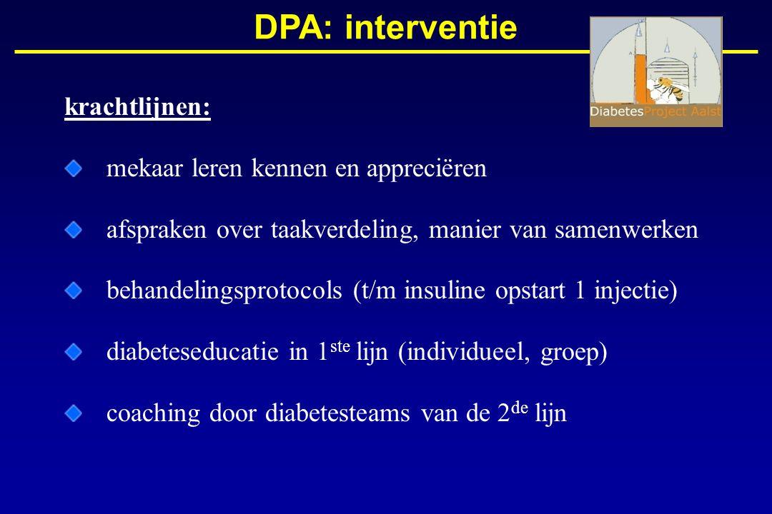 Momenteel participeert 69% van de huisartsen DPA: participatie huisartsen