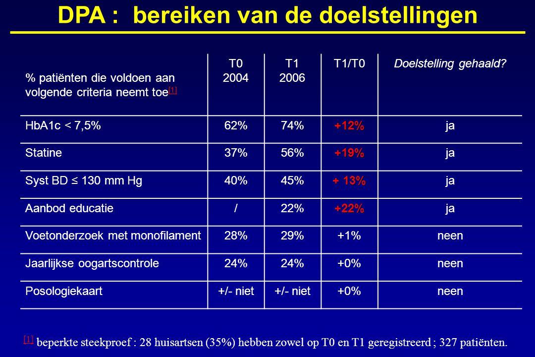 % patiënten die voldoen aan volgende criteria neemt toe [1] [1] T0 2004 T1 2006 T1/T0Doelstelling gehaald.