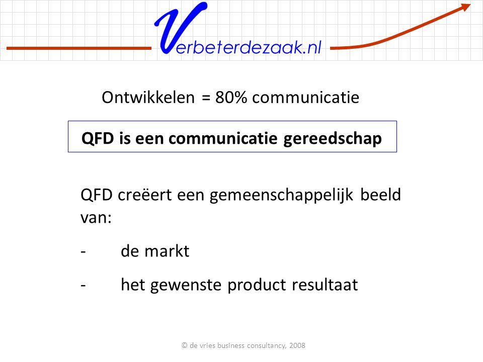 erbeterdezaak.nl QFD vertaalt kwalitatieve klantenwensen in gekwantificeerde technische specificatie punten.