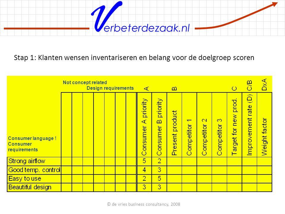 erbeterdezaak.nl © de vries business consultancy, 2008