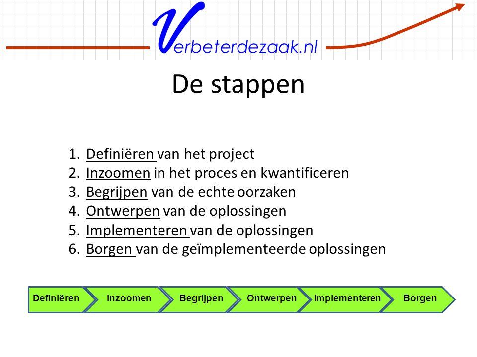 erbeterdezaak.nl Maak budget en volg de kosten Maak een budget – Stel vast of alle kosten worden meegenomen – Benoem kostenplaatsen – Zorg voor formele goedkeuring door het management Volg de kosten t.o.v.