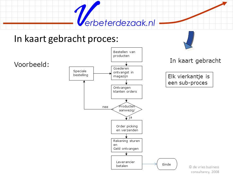 erbeterdezaak.nl In kaart gebracht proces: In kaart gebracht Bestellen van producten Goederen ontvangst in magazijn Ontvangen klanten orders Producten