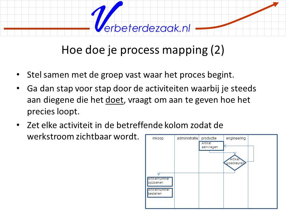 erbeterdezaak.nl Hoe doe je process mapping (2) Stel samen met de groep vast waar het proces begint. Ga dan stap voor stap door de activiteiten waarbi