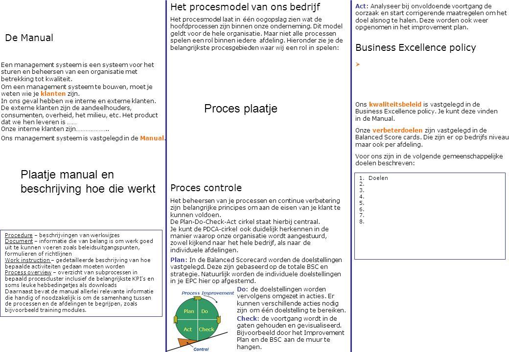 Business Excellence policy Proces controle Het procesmodel van ons bedrijf Het procesmodel laat in één oogopslag zien wat de hoofdprocessen zijn binne