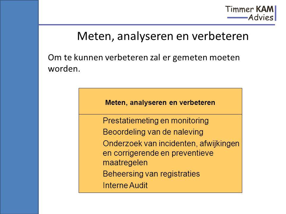 Meten, analyseren en verbeteren Prestatiemeting en monitoring Beoordeling van de naleving Onderzoek van incidenten, afwijkingen en corrigerende en pre