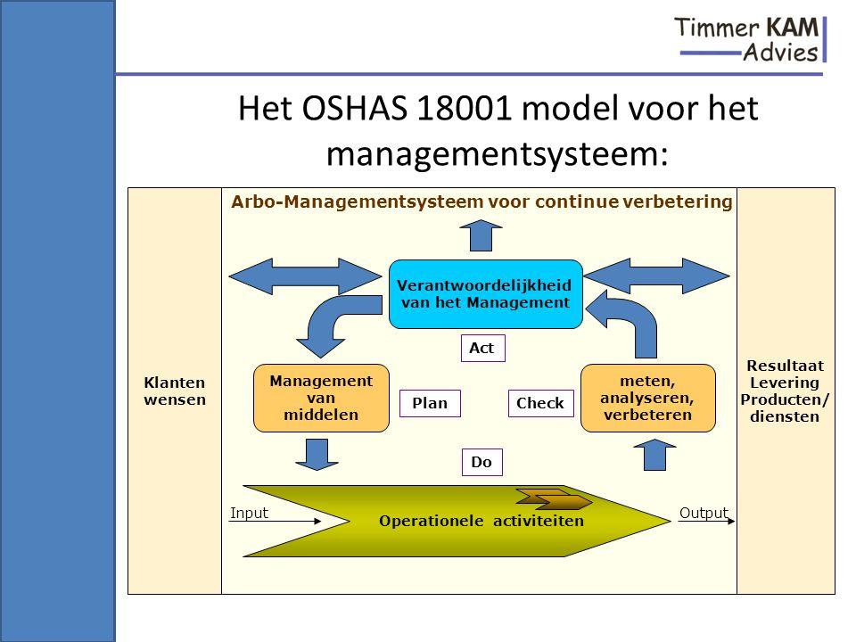 Verantwoordelijkheid van het Management meten, analyseren, verbeteren Management van middelen Klanten wensen Resultaat Levering Producten/ diensten Ar