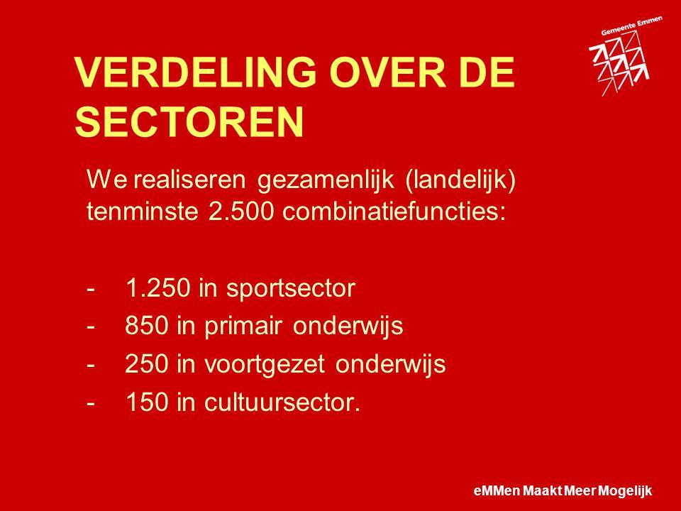 eMMen Maakt Meer Mogelijk VERDELING OVER DE SECTOREN We realiseren gezamenlijk (landelijk) tenminste 2.500 combinatiefuncties: - 1.250 in sportsector - 850 in primair onderwijs - 250 in voortgezet onderwijs - 150 in cultuursector.