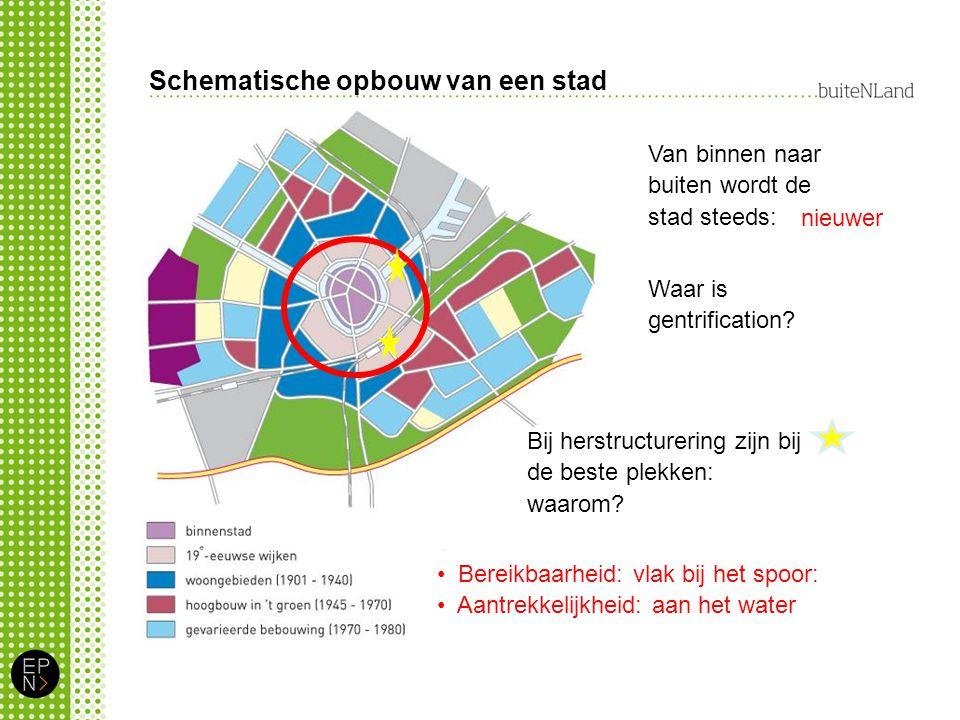 Schematische opbouw van een stad Waar is gentrification.