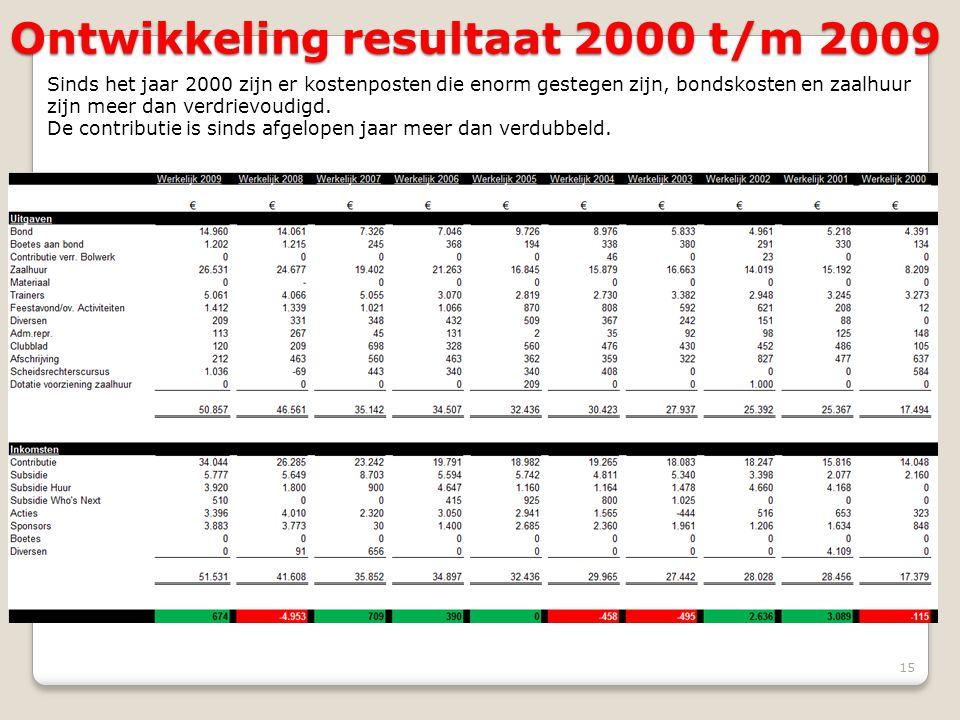 Ontwikkeling resultaat 2000 t/m 2009 15 Sinds het jaar 2000 zijn er kostenposten die enorm gestegen zijn, bondskosten en zaalhuur zijn meer dan verdri