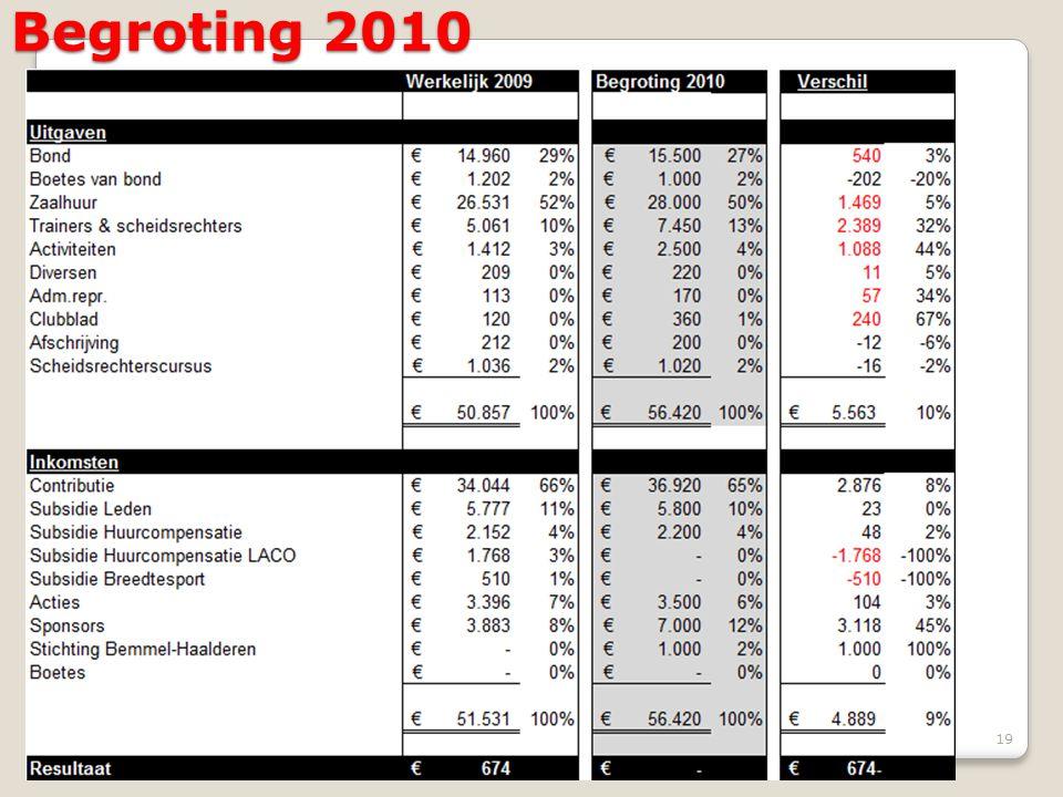 Begroting 2010 19