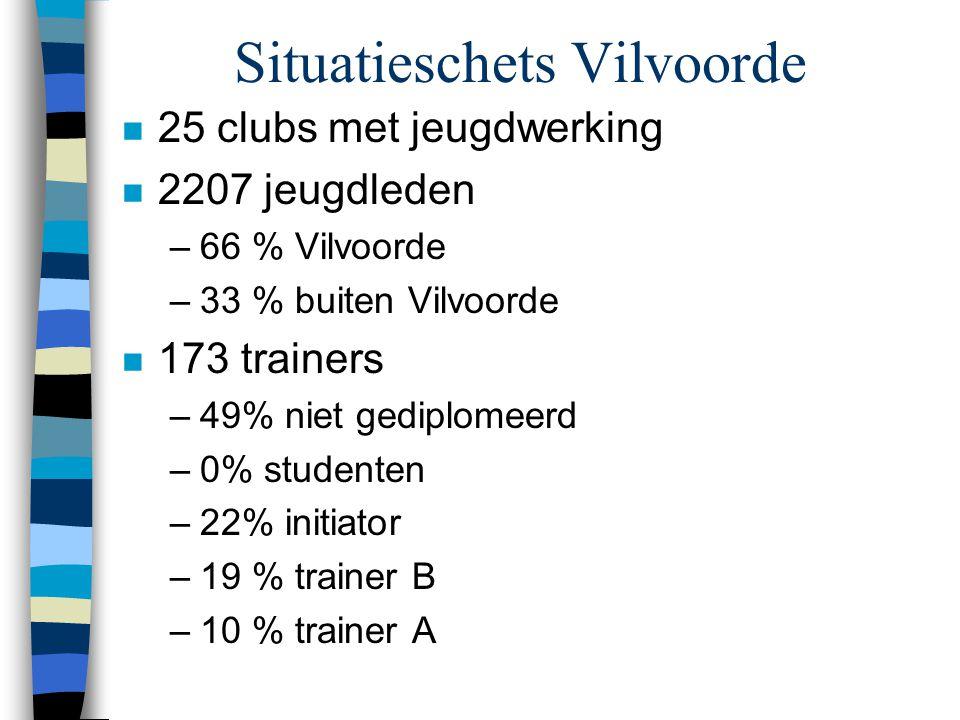 Situatieschets Vilvoorde n 25 clubs met jeugdwerking n 2207 jeugdleden –66 % Vilvoorde –33 % buiten Vilvoorde n 173 trainers –49% niet gediplomeerd –0