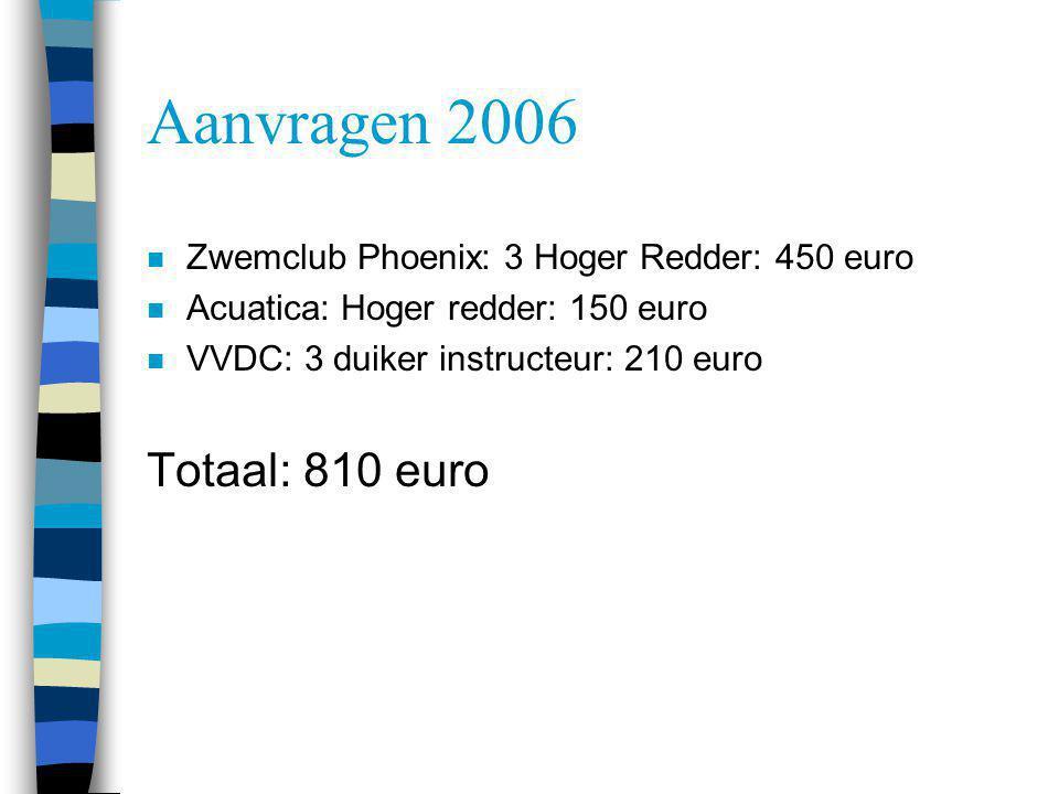 Aanvragen 2006 n Zwemclub Phoenix: 3 Hoger Redder: 450 euro n Acuatica: Hoger redder: 150 euro n VVDC: 3 duiker instructeur: 210 euro Totaal: 810 euro