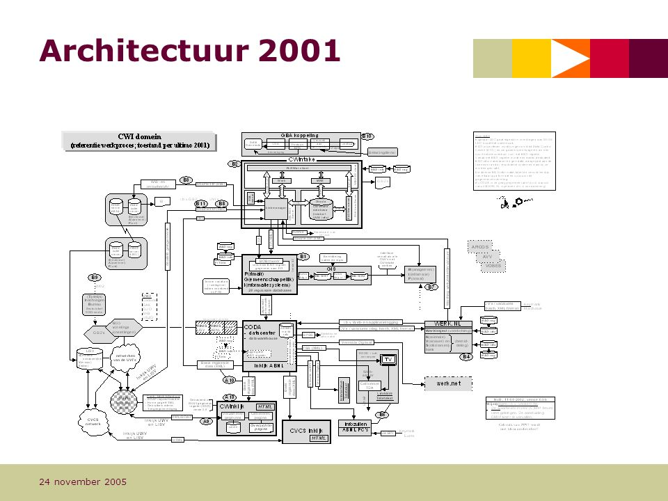 Pagina 11 24 november 2005 Architectuur 2001