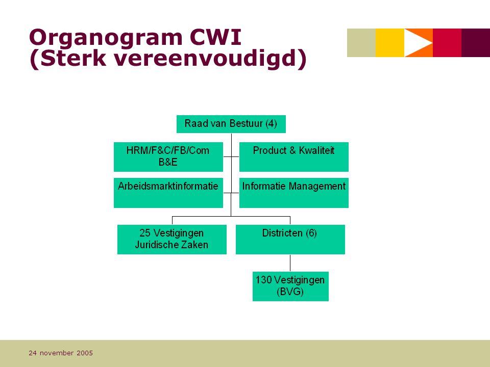 Pagina 6 24 november 2005 Organogram CWI (Sterk vereenvoudigd)