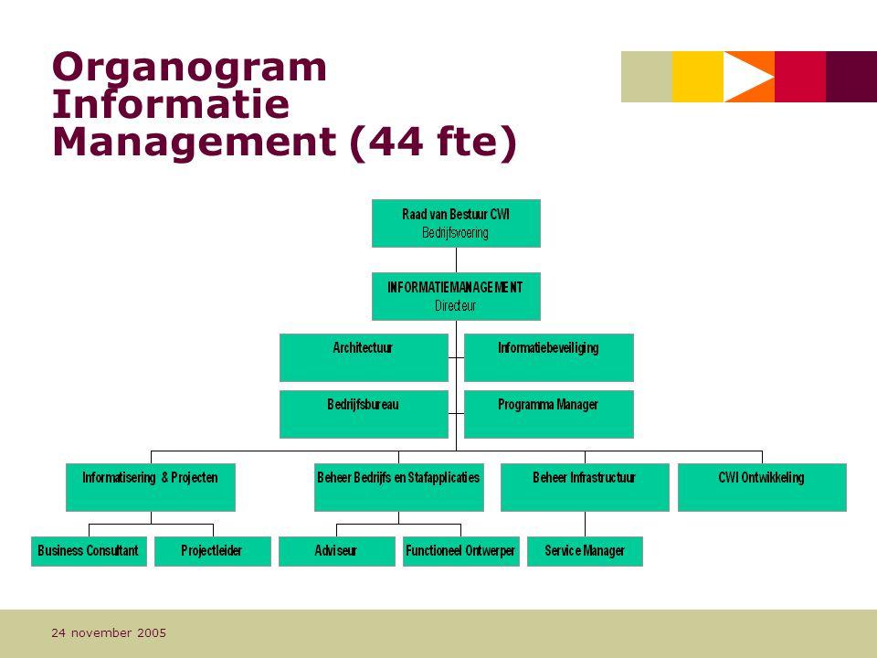 Pagina 7 24 november 2005 Organogram Informatie Management (44 fte)