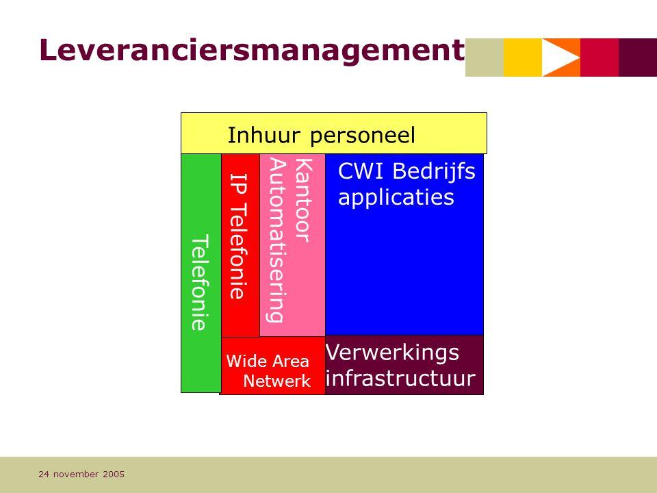 Pagina 8 24 november 2005 CWI Bedrijfs applicaties Leveranciersmanagement Verwerkings infrastructuur Wide Area Netwerk KantoorAutomatisering IP Telefonie Telefonie Inhuur personeel