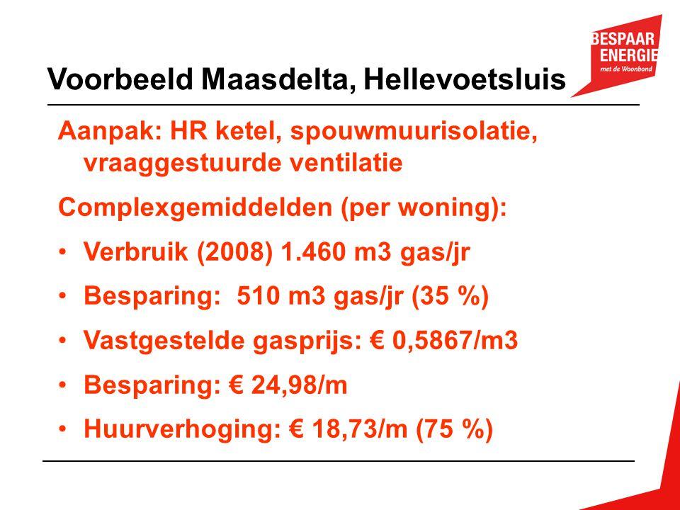 Voorbeeld Maasdelta, Hellevoetsluis Aanpak: HR ketel, spouwmuurisolatie, vraaggestuurde ventilatie Complexgemiddelden (per woning): Verbruik (2008) 1.460 m3 gas/jr Besparing: 510 m3 gas/jr (35 %) Vastgestelde gasprijs: € 0,5867/m3 Besparing: € 24,98/m Huurverhoging: € 18,73/m (75 %)