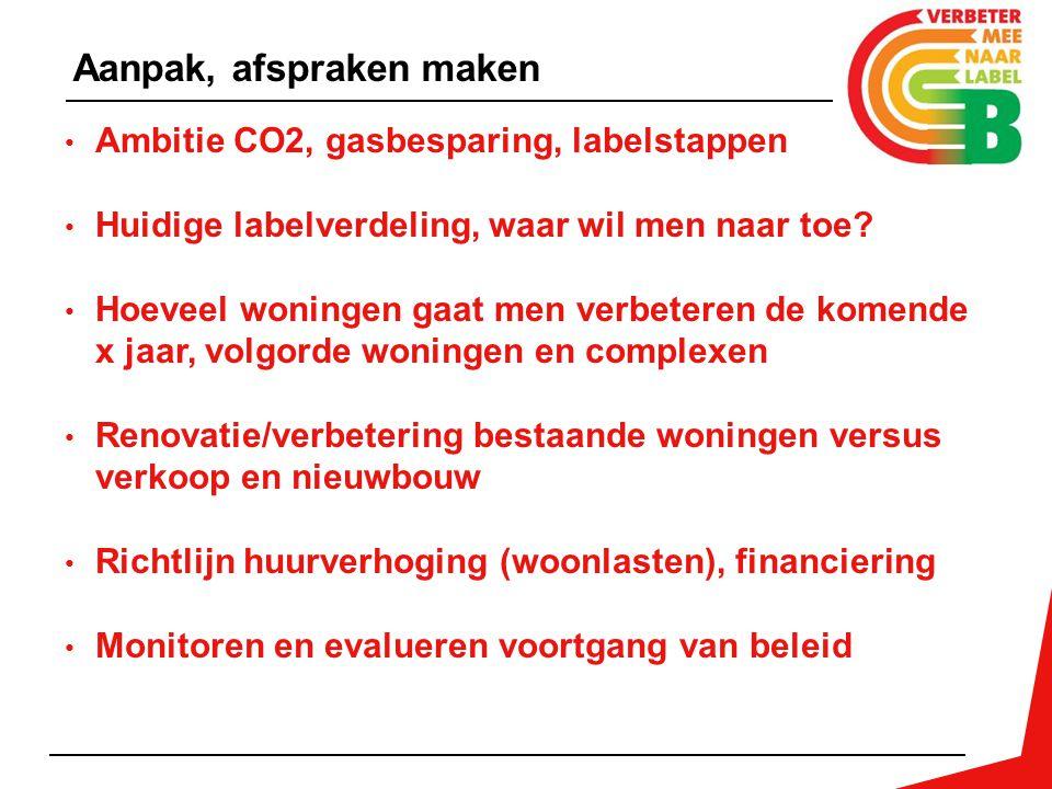 Ambitie CO2, gasbesparing, labelstappen Huidige labelverdeling, waar wil men naar toe? Hoeveel woningen gaat men verbeteren de komende x jaar, volgord