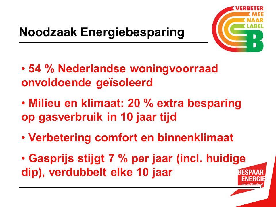 Noodzaak Energiebesparing 54 % Nederlandse woningvoorraad onvoldoende geïsoleerd Milieu en klimaat: 20 % extra besparing op gasverbruik in 10 jaar tijd Verbetering comfort en binnenklimaat Gasprijs stijgt 7 % per jaar (incl.