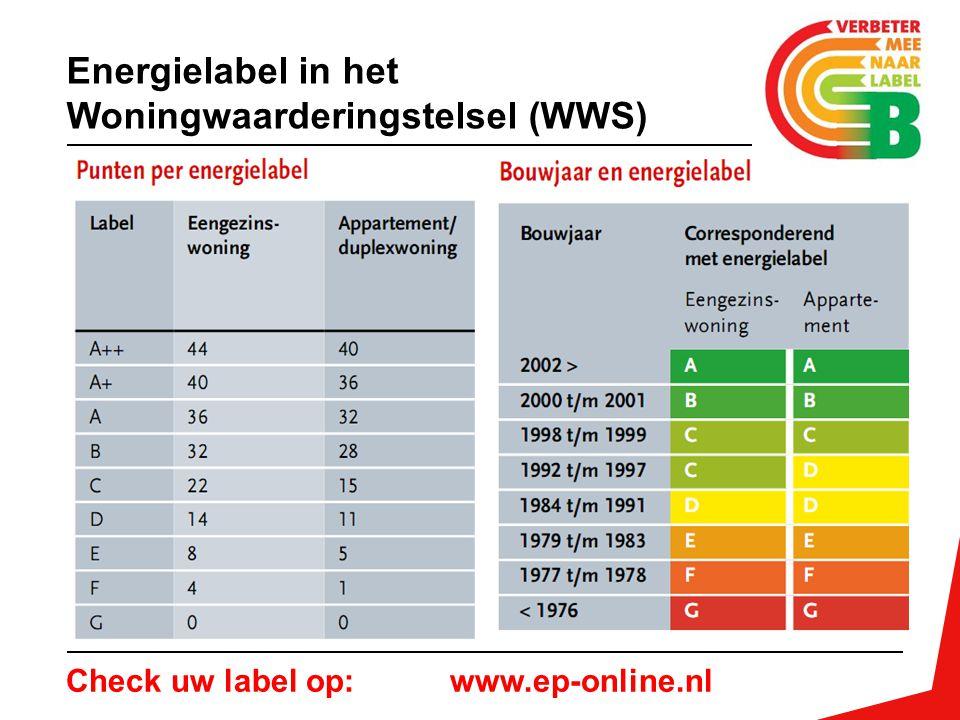 Check uw label op: www.ep-online.nl Energielabel in het Woningwaarderingstelsel (WWS)