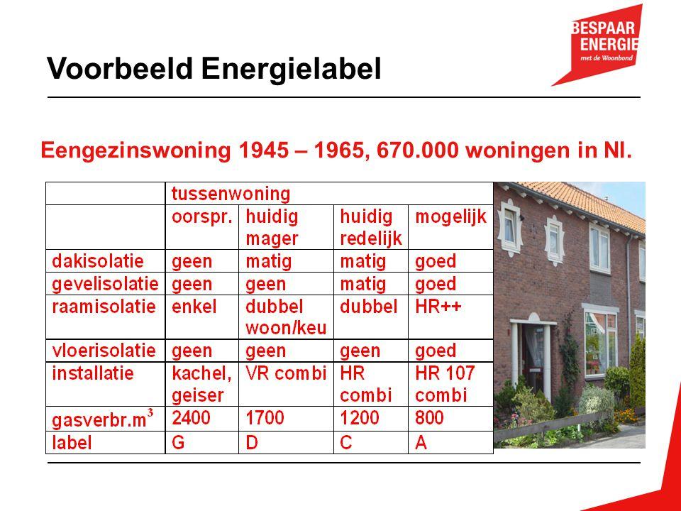 Voorbeeld Energielabel Eengezinswoning 1945 – 1965, 670.000 woningen in Nl.